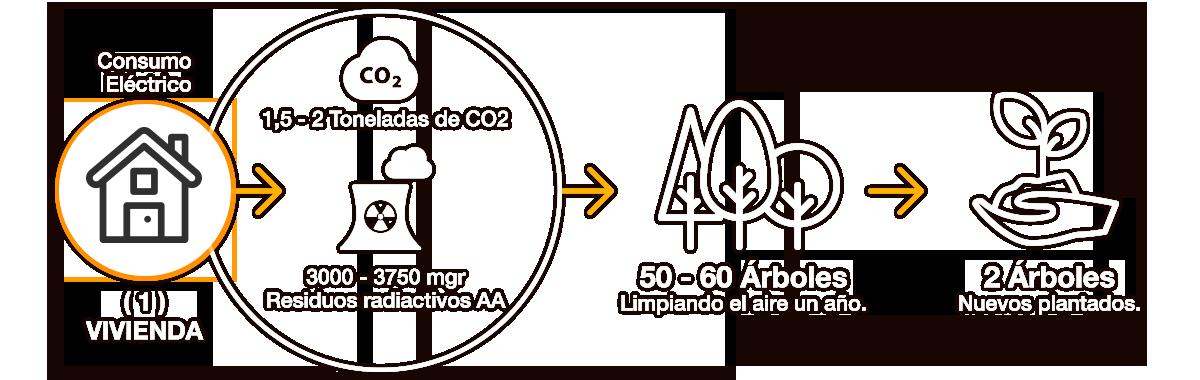 placas solares ciclo ecológico