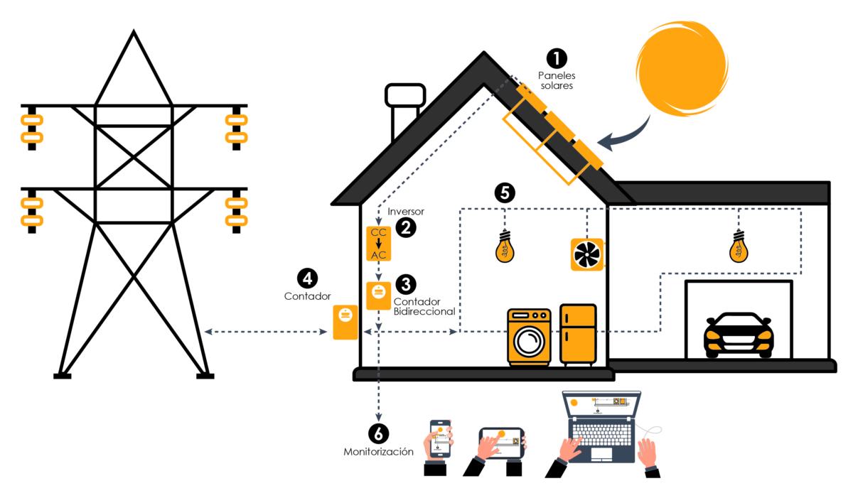 Energía solar en vivienda