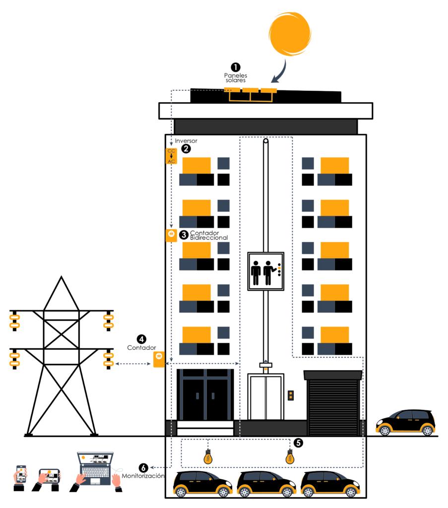 Energía solar en edificio