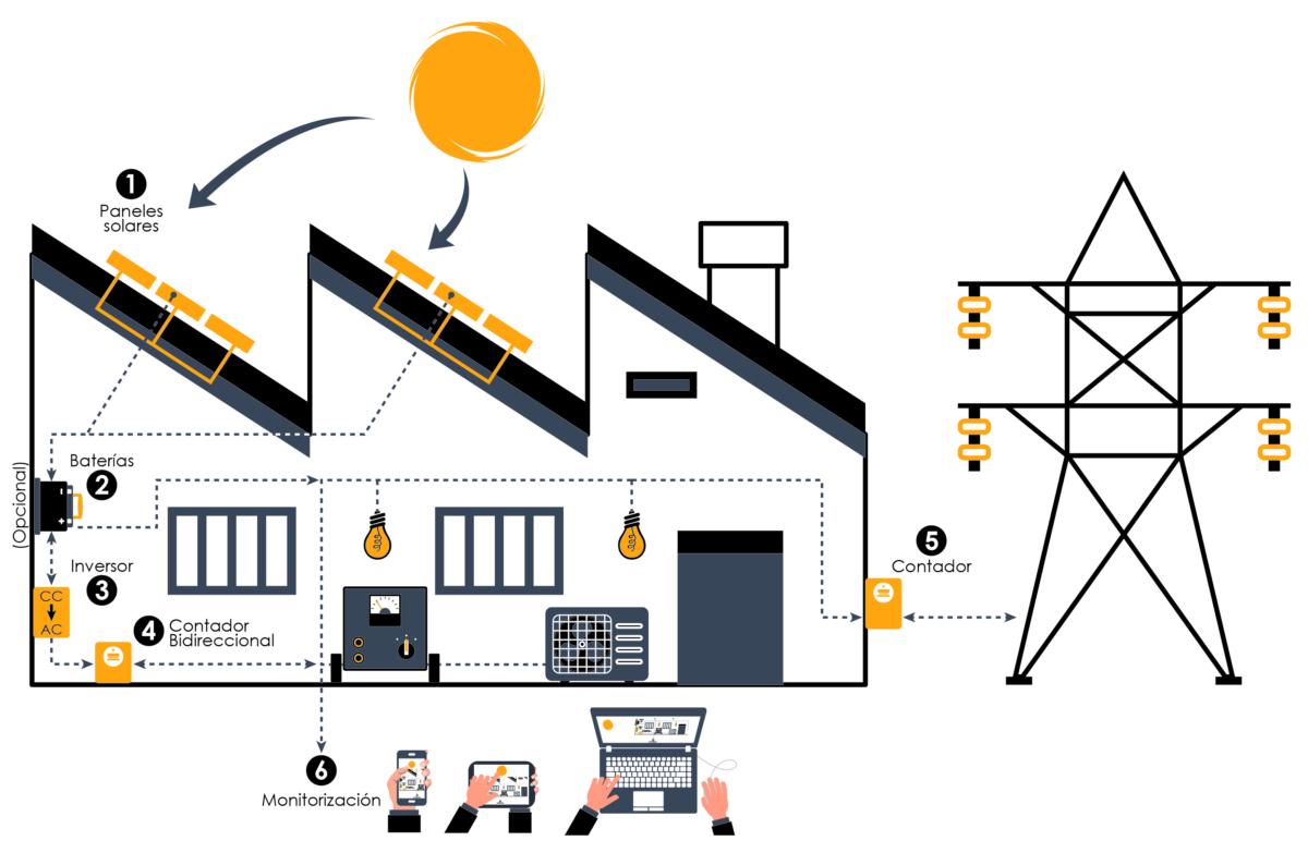energía solar para empresas