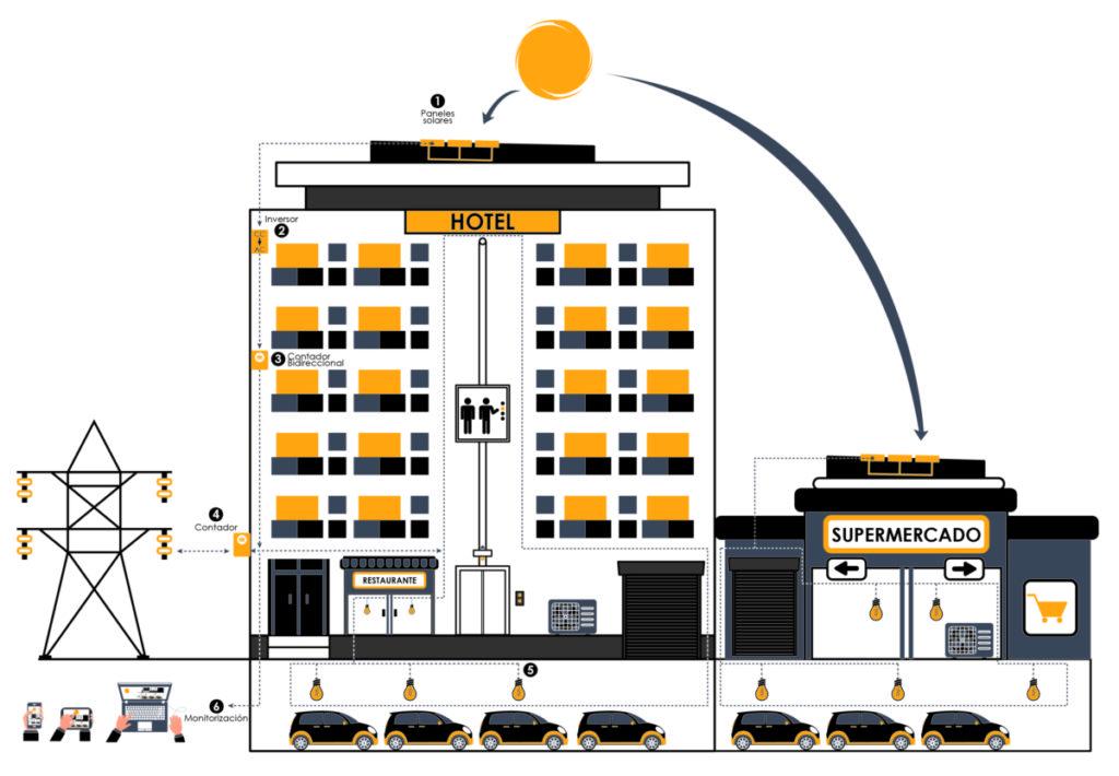 energía solar en empresas