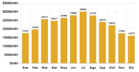 Generación fotovoltaica mensual estimada
