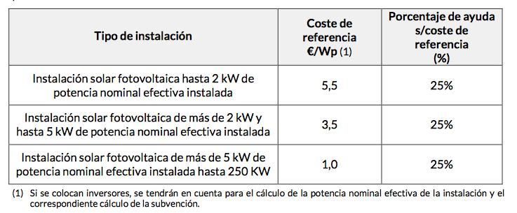 subvencion energia solar pais vasco