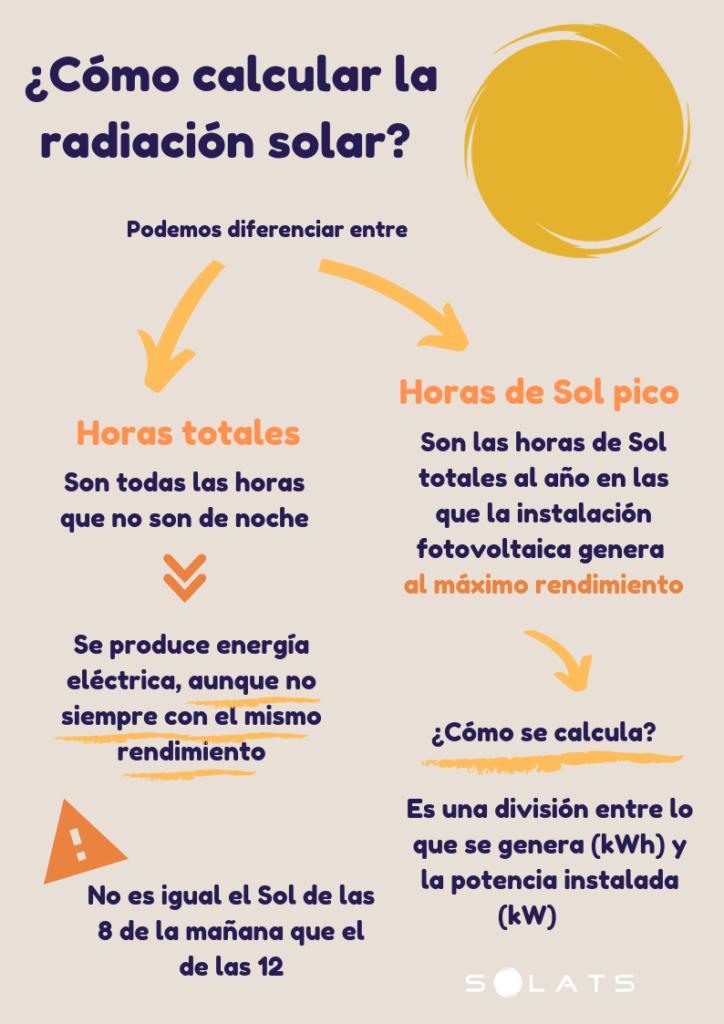 calcular radiación solar
